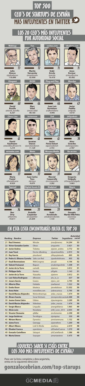 Top-500-CEOs