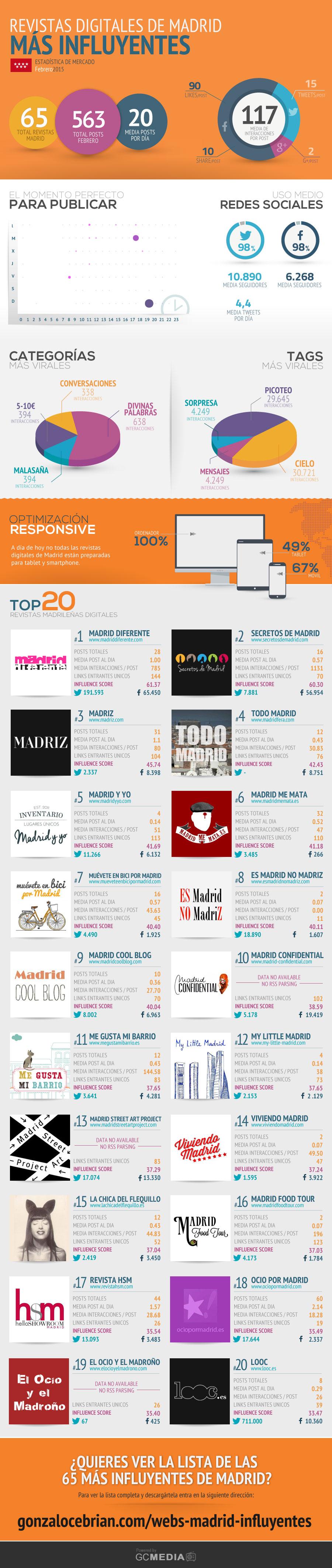 WEBS-MADRID-INFLUYENTES-Feb2015