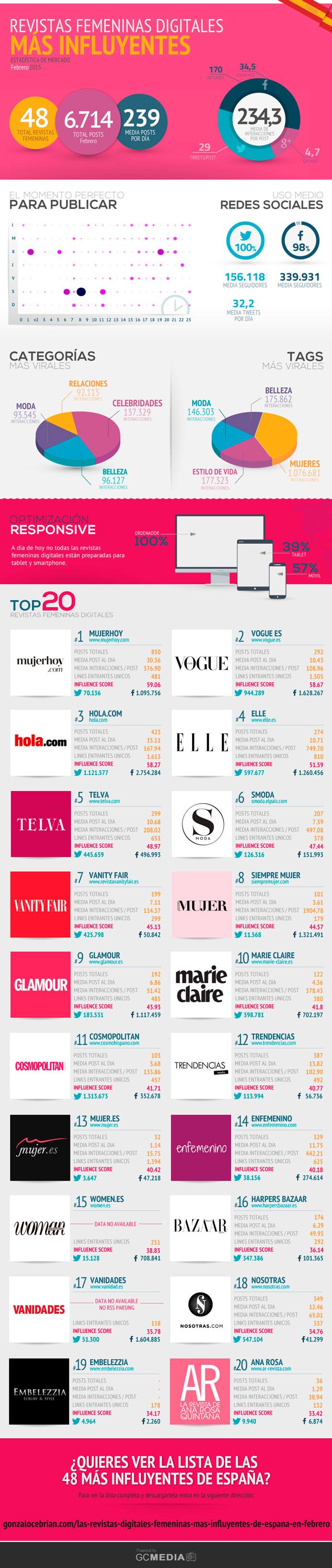 revistas-digitales-más-influyentes-España-Feb
